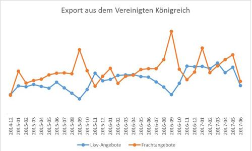 export-brexit-Frachtangebote