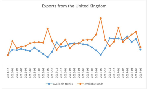 Chart of the available loads and trucks from the United Kingdom to the rest of the European Union on Wtransnet.