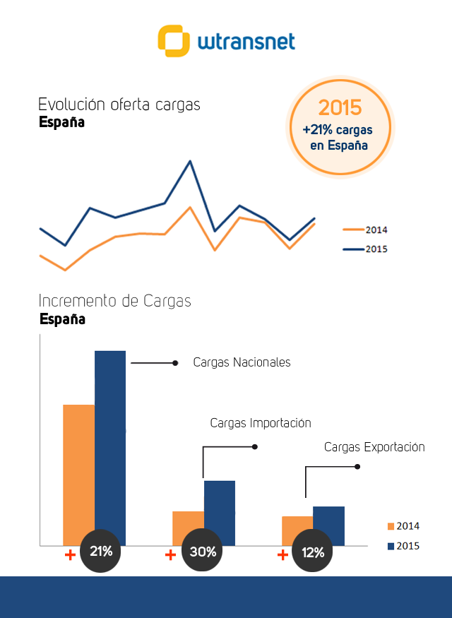 evolucion-cargas-nacionales-wtransnet-2015