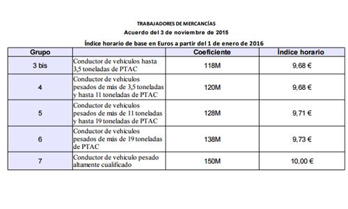 Convenio Profesional Nacional del Transporte por Carretera y Actividades Auxiliares del Transporte francés.