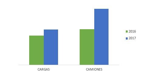 Comparativa interanual cargas vs camiones
