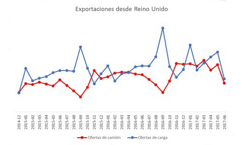 exportaciones-reino-unido-resto-europa-brexit