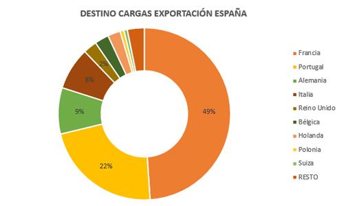destinos-europa-cargas-exportacion-espana-wtransnet