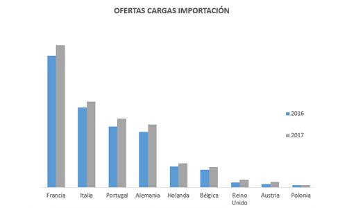ofertas-cargas-importacion-primer-semestre-2017-wtransnet