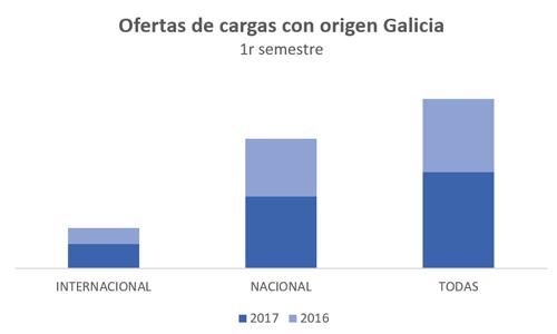 ofertas-cargas-origen-galicia-primer-semestre-2017