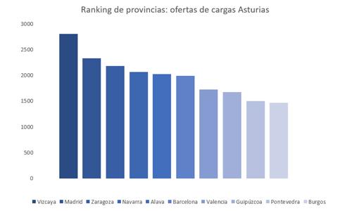 ofertas-cargas-por-provincias-desde-asturias