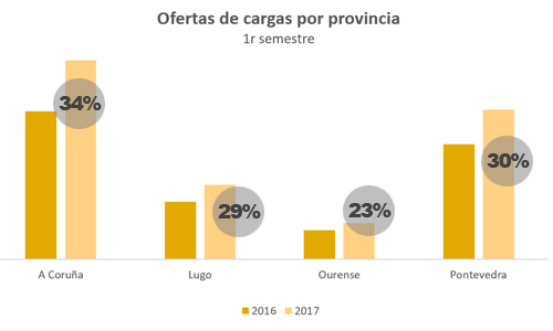 ofertas-cargas-por-provincias-gallegas-primer-semestre-2017