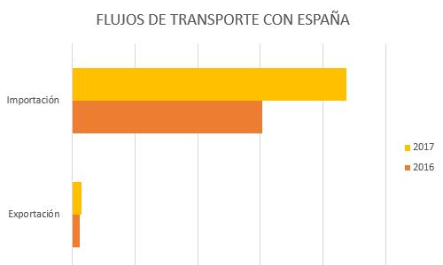 flujos-transporte-espana-portugal-wtransnet