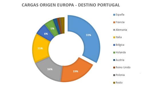 ofertas-cargas-origen-europa-destino-portugal-bolsa-cargas