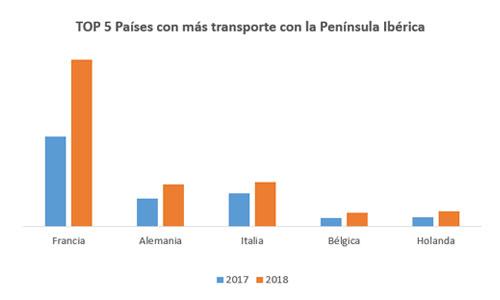 top-5-paises-europa-que-mas-mercancia-mueven-con-la-peninsula-iberica