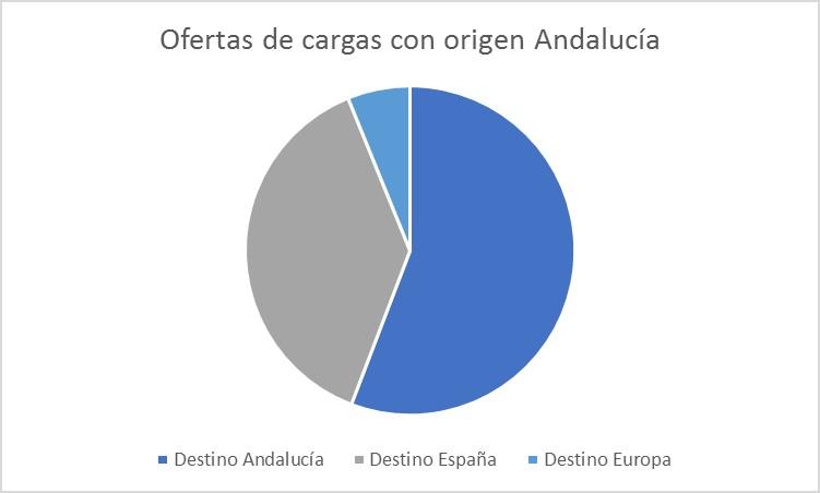 los-transportistas-andaluces-salen-poco-a-europa-wtransnet