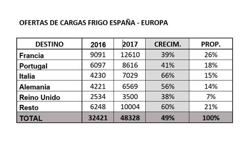 ofertas-cargas-frigo-exportacion-espana-europa