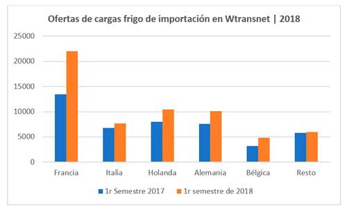 ofertas-cargas-frigo-importacion-espana-wtransnet
