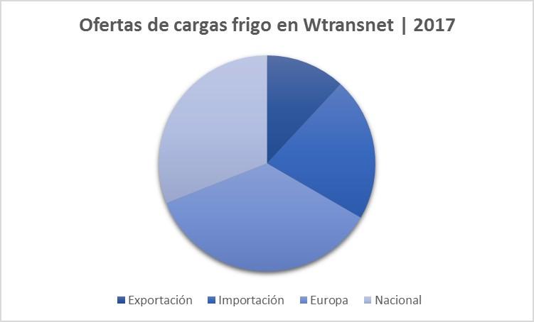ofertas-cargas-frigorifico-wtransnet