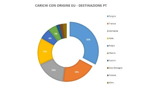 carichi-europa-destinazione-portogallo