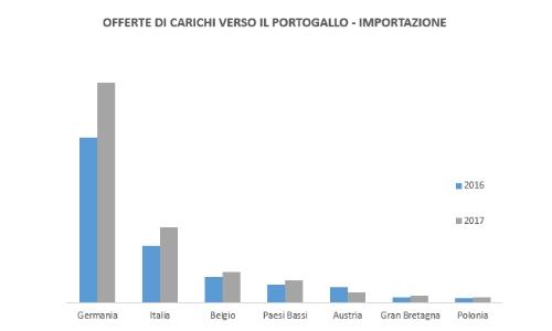 offerte-carichi-portogallo-importazione