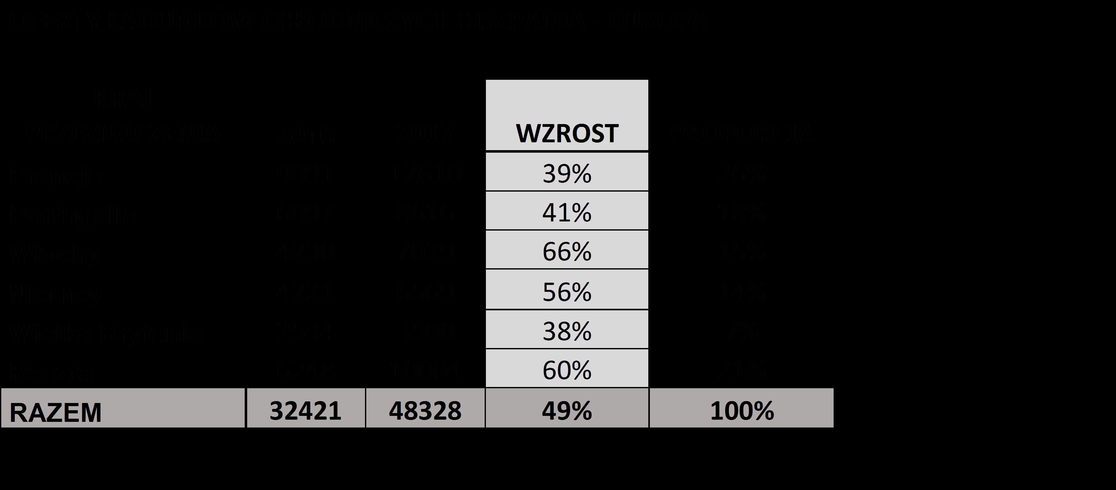 oferty-ladunkow-clodniczych-na-wtransnet-2017-hiszpania-europa.jpg