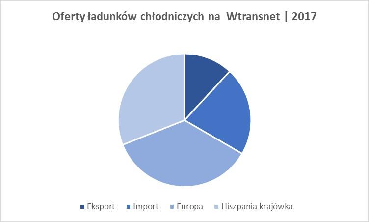 oferty-ladunkow-clodniczych-na-wtransnet-2017