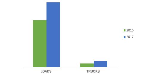 relacao-ofertas-cargas-camioes