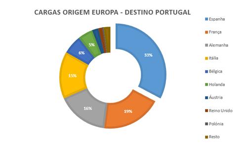 cargas-origem-europa-destino-portugal