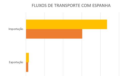 fluxos-transporte-com-espanha