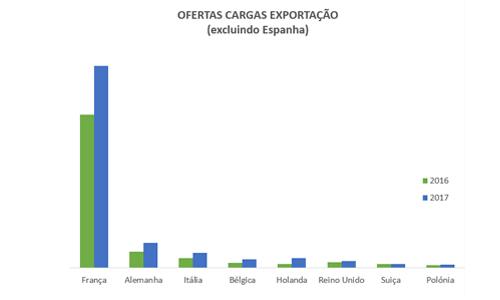 ofertas-cargas-exportacao-portugal